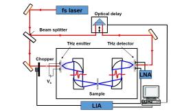 Terahertz Sensor Laboratory (テラヘルツ・センサー研究室)